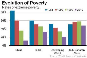 Urban Poverty in India, Slamming the Slums - Povertiesorg